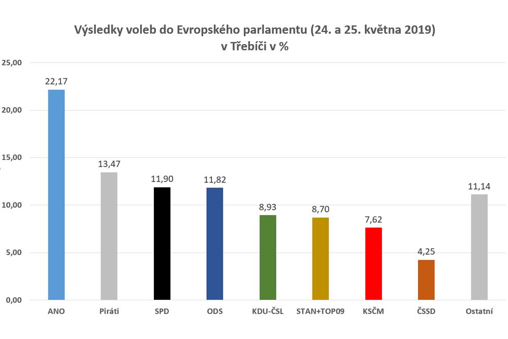 Evropské volby v Třebíči kopírují trend – ČSSD padá dolů