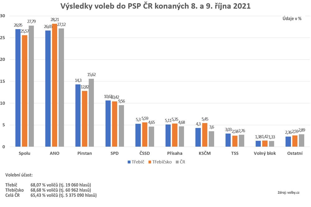Lidé na Třebíčsku by do sněmovny poslali i ČSSD, KSČM a Šlachtu